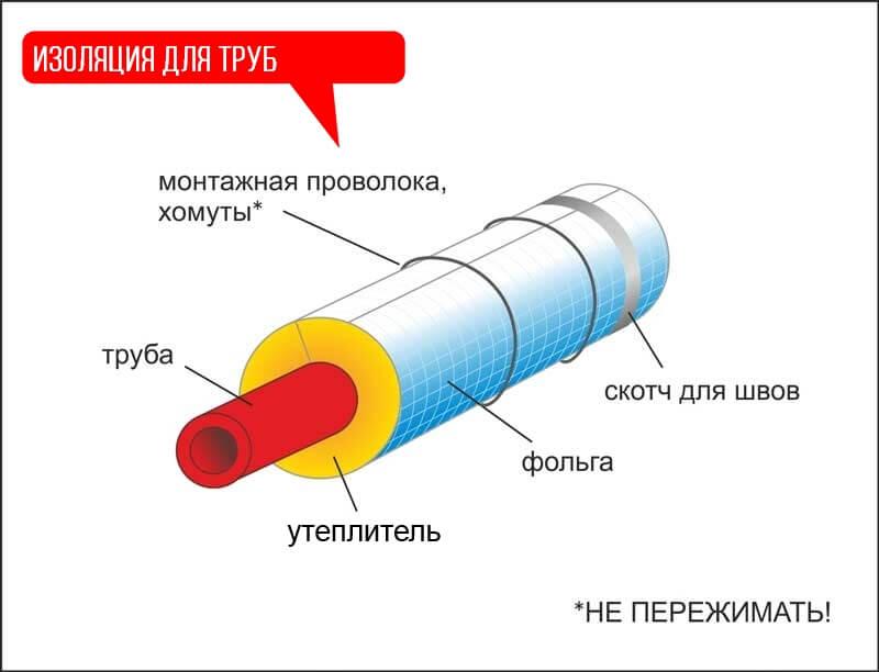 Принцип утепления трубы