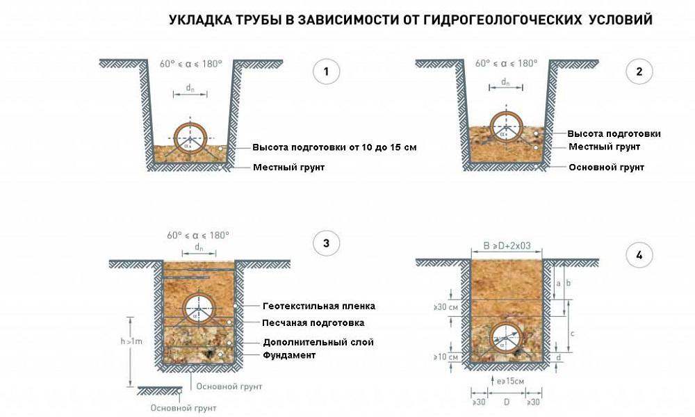 Схема укладки труб в разных видах грунта