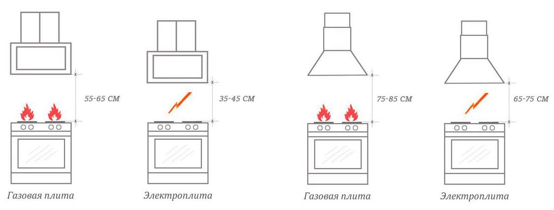Высота вытяжки над разными видами плит