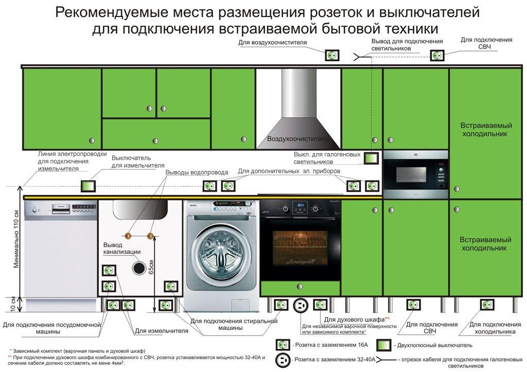 Примерная схема расположения розеток на кухне
