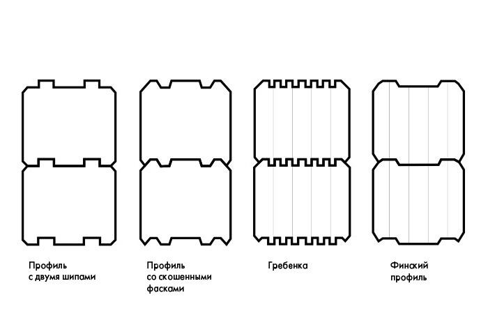 Типы профиля клееного бруса