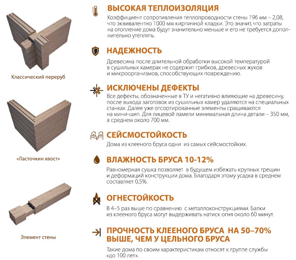 Основные преимущества клееного бруса