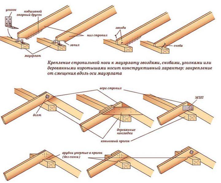 Узлы стропильной системы