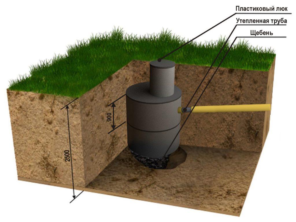 Выгребная яма (схема)