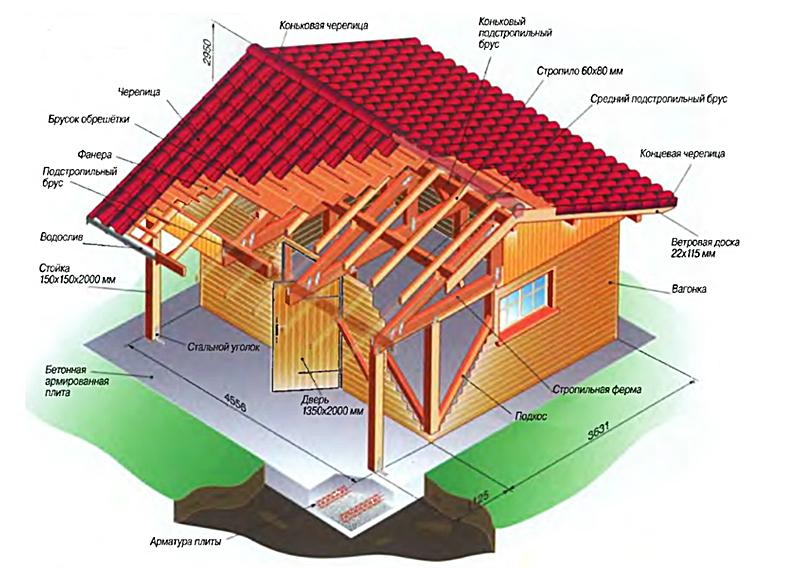 Схема каркасного домика