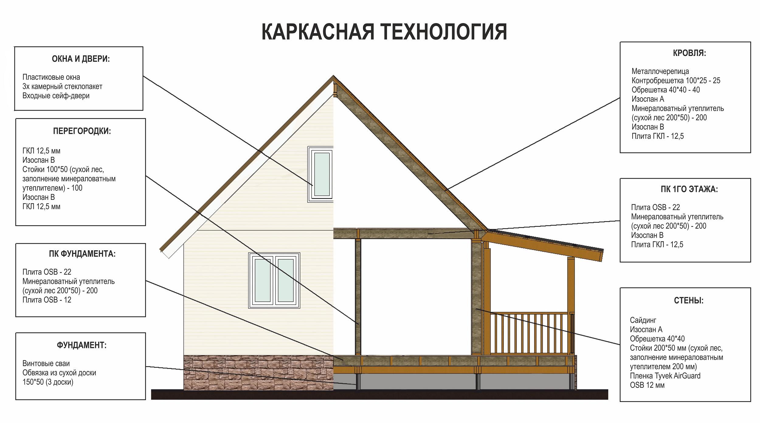 Примерная схема в СНиП о каркасным домам