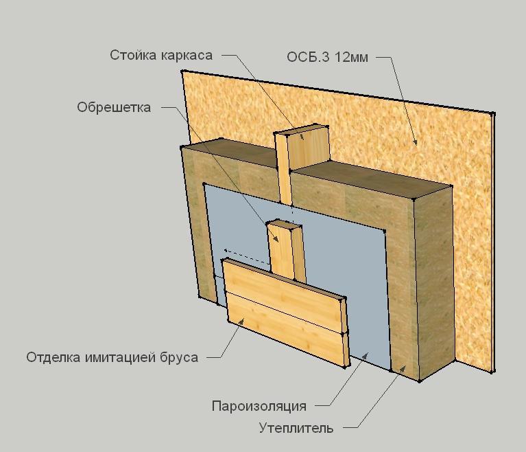 Звукоизоляция каркасного дома