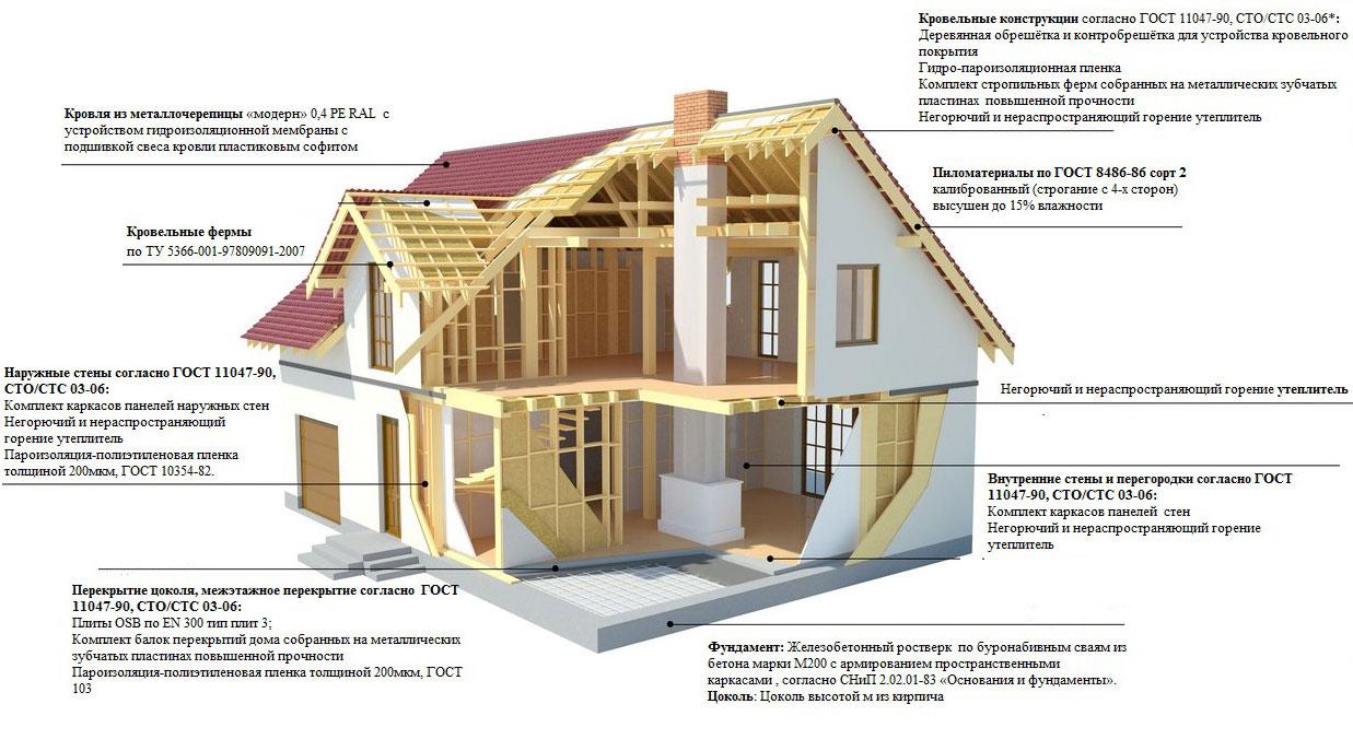 Основные стандарты строительства каркасных домов