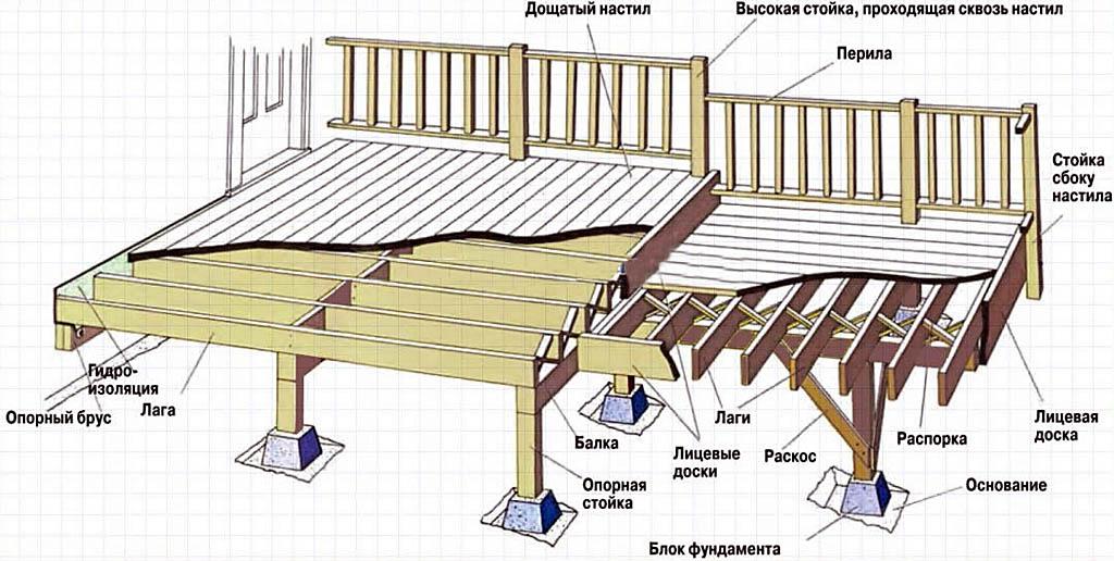 Схема основания террасы