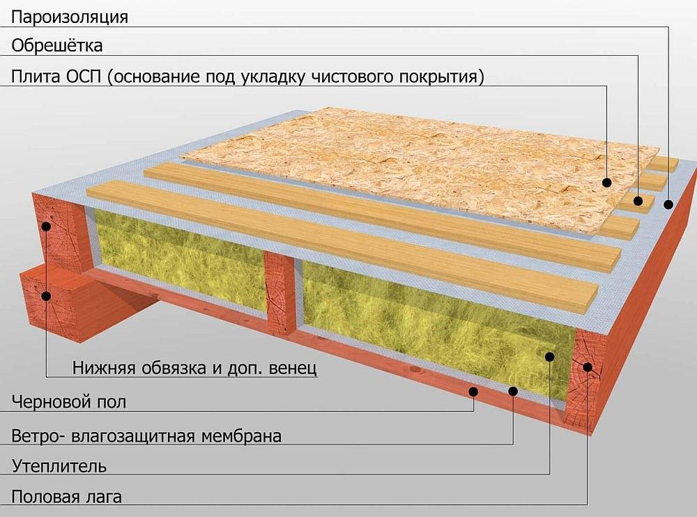 полы по деревянным лагам фото состав первой