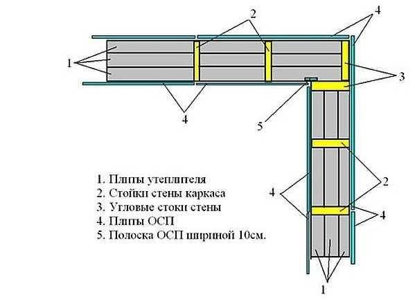 Угол каркасного дома из двух досок